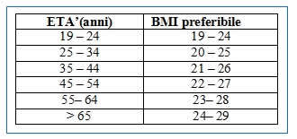 BMI preferibile