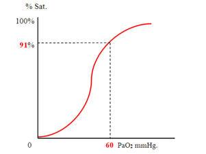 """Curva di dissociazione dell'emoglobina a """"S"""" italica"""