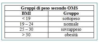 Gruppi di peso OMS